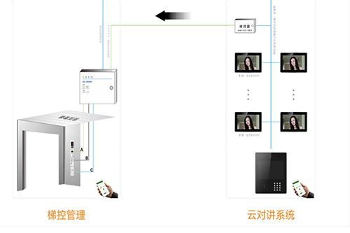 防复制对讲联动电梯刷卡系统简述